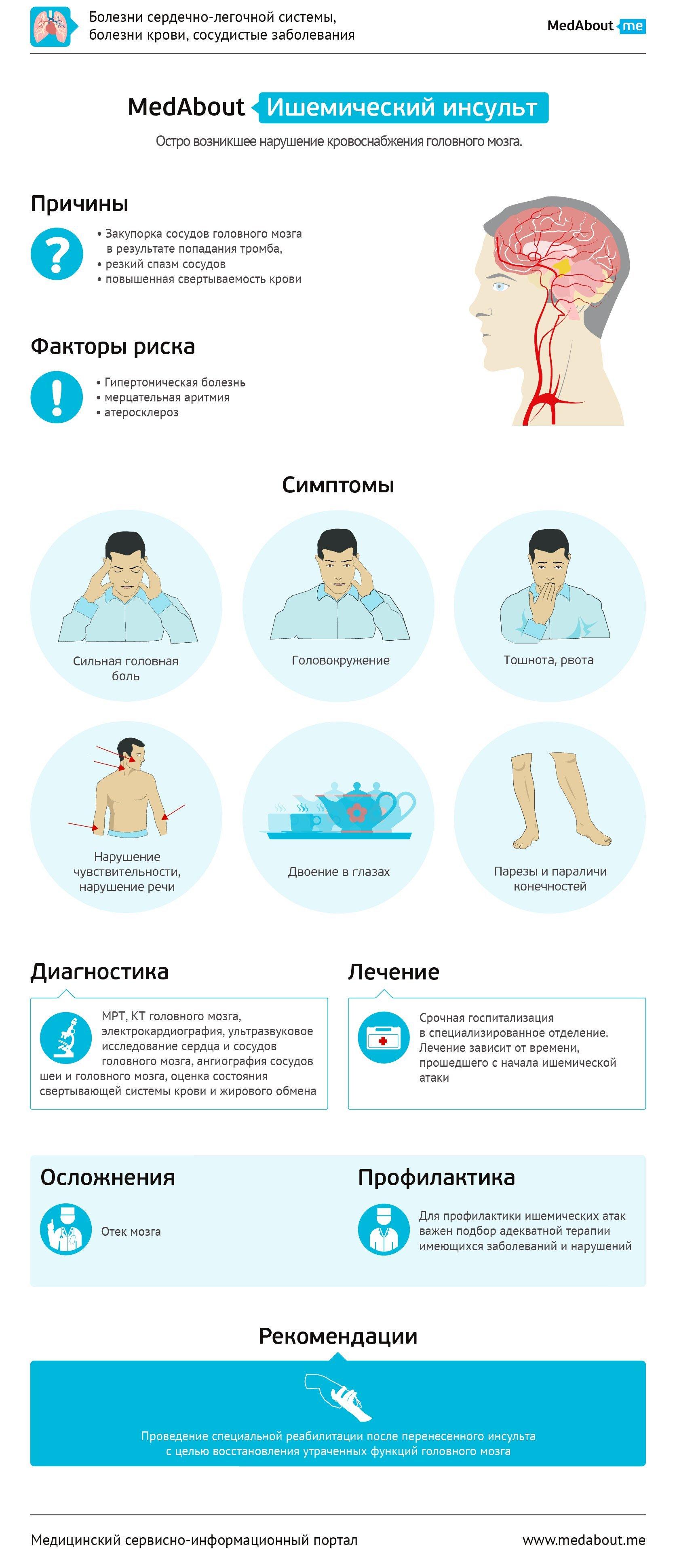 некомфортно спать, диета после геморрагического инсульта Лицо