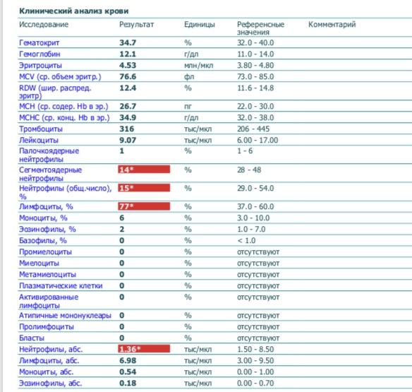 Крови сср анализ цена на анализ оренбург крови вич