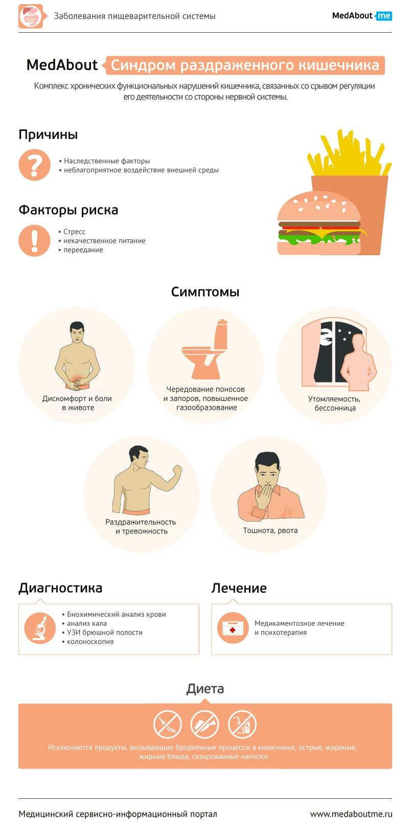 Синдром раздражённого кишечника - Инфографика