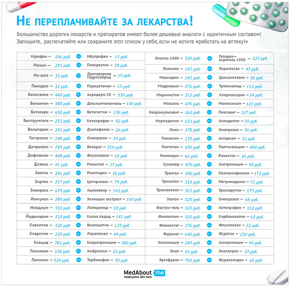 Как не переплачивать за лекарства?
