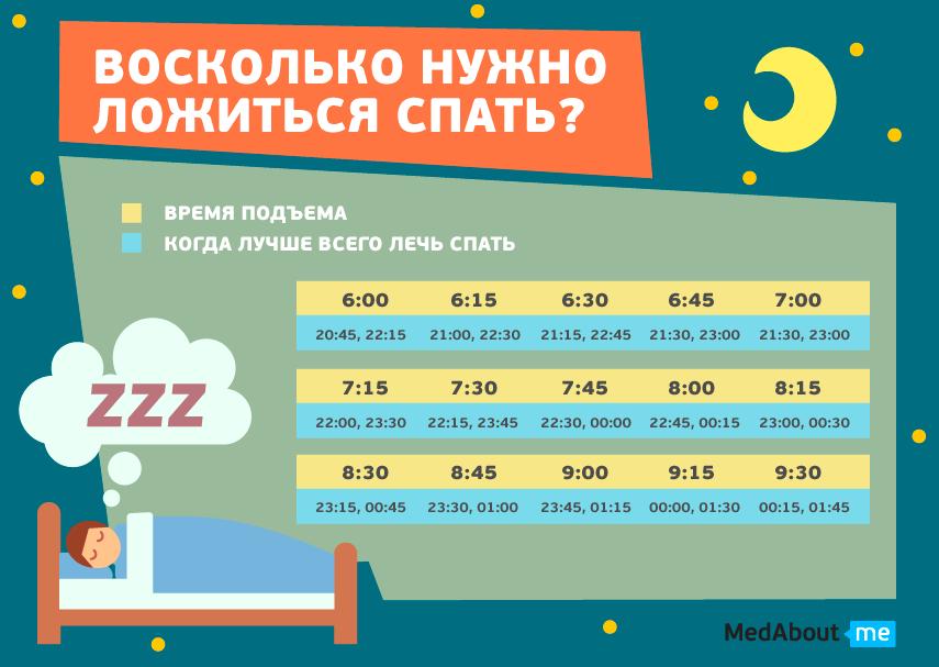 во сколько нужно ложиться спать?
