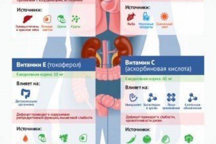 Витамины Medaboutme