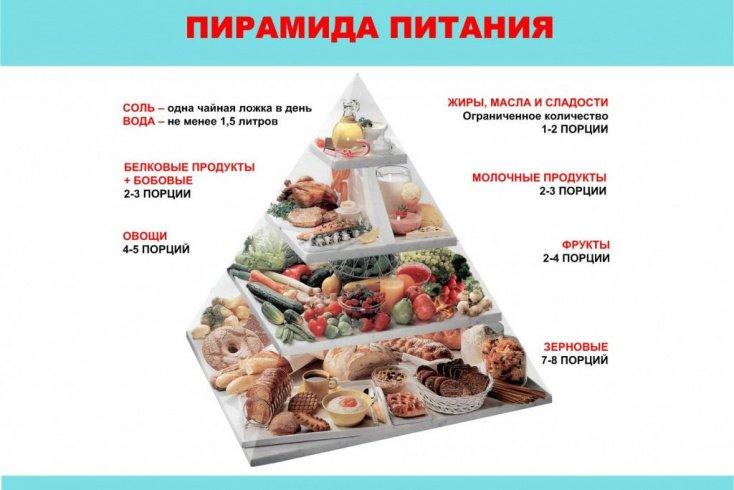 Как питаться правильно и похудеть без диет? Источник: rab46.ru